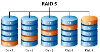 RAID 5 Data Recovery Services | RAID 50 Array Rebuild