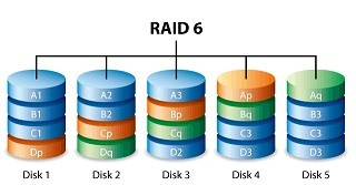 raid 6 recovery cape town